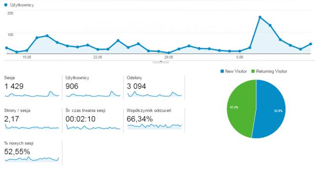 Pół roku bez etatu - statystyki bloga
