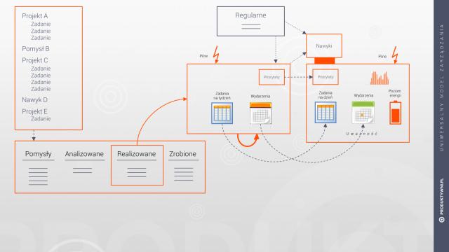 Zarządzanie projektami - cały system