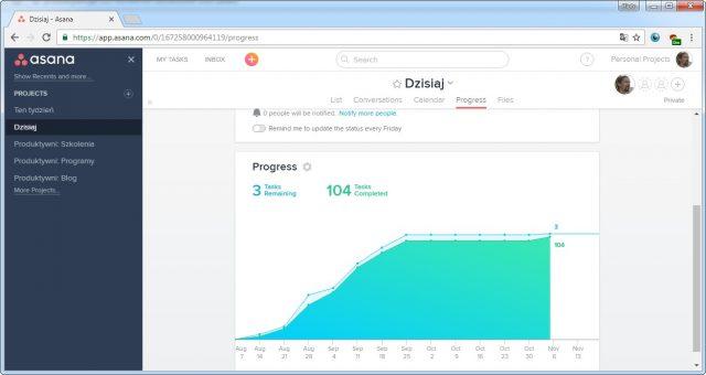 Asana - wykres postępu projektu, progress