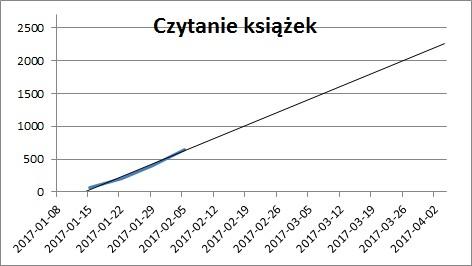 OKR - wykres przeczytanych stron z książek