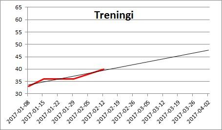 OKR - wykres treningów