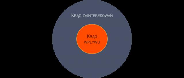 Proaktywność - krąg zainteresowań i krąg wpływu