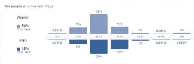 Rok produktywni - facebook ludzie