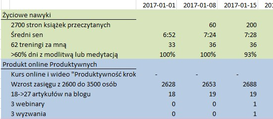 OKR - pierwszy kwartał 2017