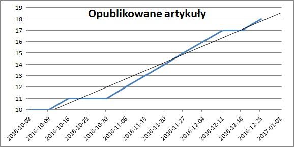 OKR - napisane artykuły 2016