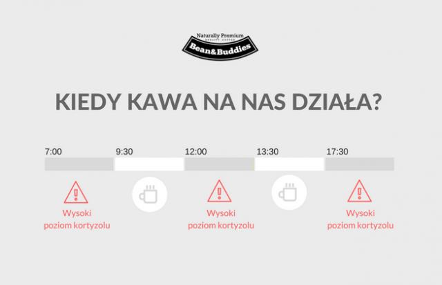 Pracować efektywniej dzięki kawie - infografika