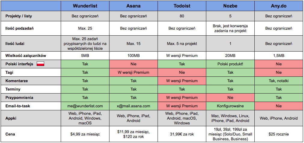 Lista zadań - porównanie aplikacji
